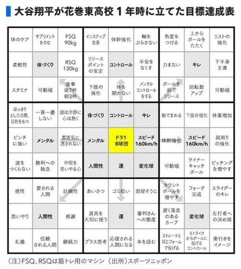 大谷翔平投手が高校生の時にマンダラシートに書いた目標と夢