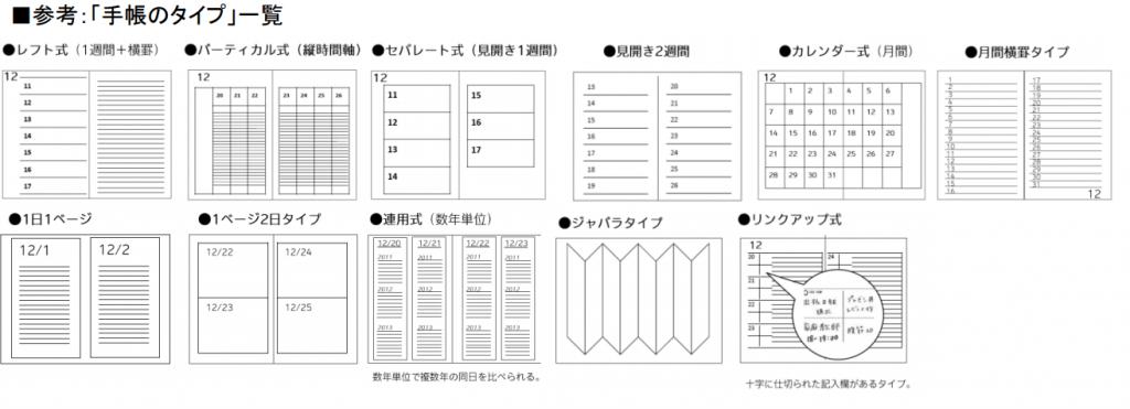 ビジネス手帳のタイプ